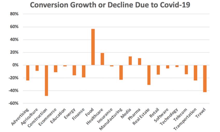 Impact on travel because of Coronavirus